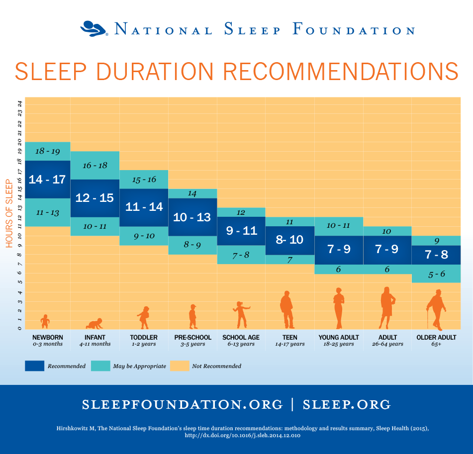 SleepDuration-Recommendations